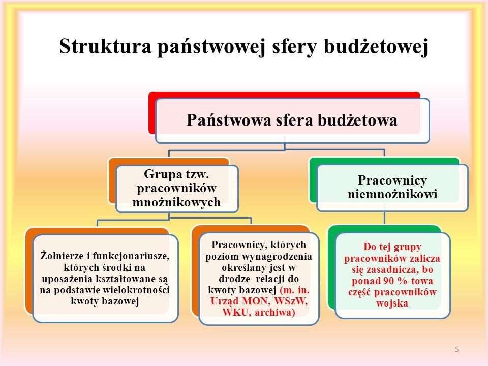 Struktura zatrudnienia według działów budżetu, z których są opłacani 6