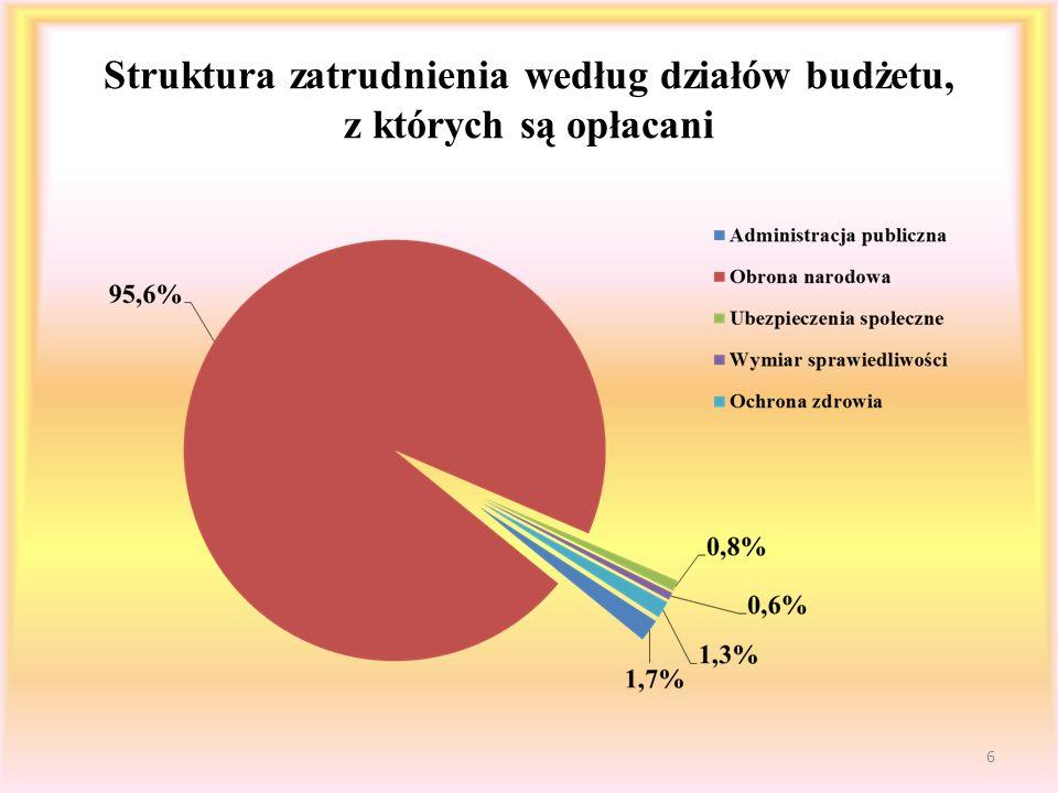 Przeciętne płace pracowników wojska według działów budżetu i za część 29 Obrona narodowa Wyszczególnienie2008 r.2009 r.2010 r.2011 r.