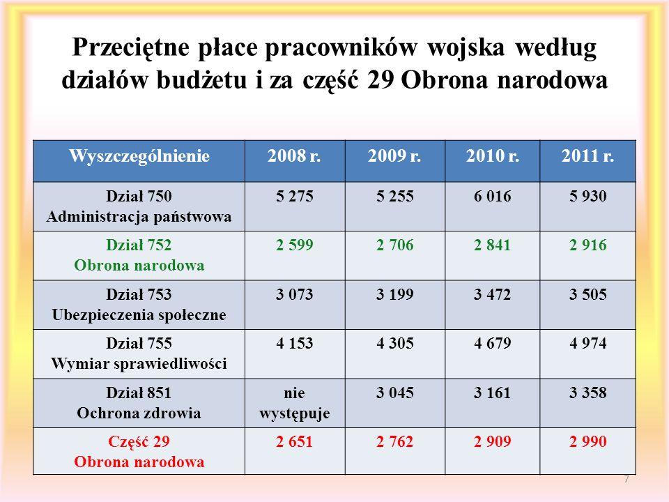 Poziom przeciętnego wynagrodzenia w dziale 752 Obrona narodowa na tle przeciętnych płac w sferze budżetowej i państwowej sferze budżetowej 8