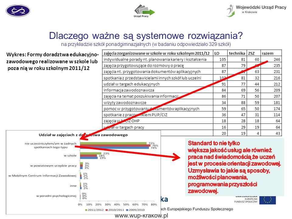 Dlaczego ważne są systemowe rozwiązania? na przykładzie szkół ponadgimnazjalnych (w badaniu odpowiedziało 329 szkół) Wykres: Formy doradztwa edukacyjn