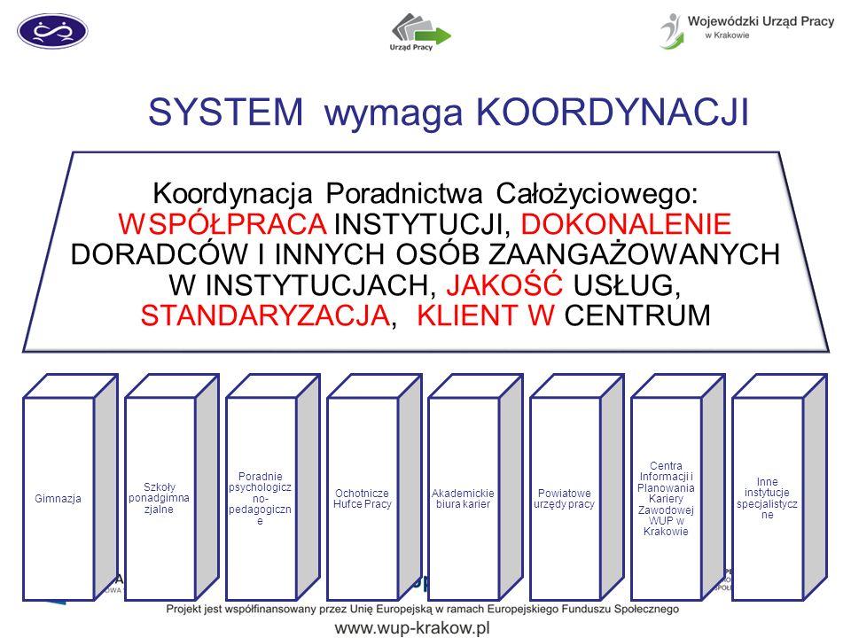 SYSTEM ułożenie usług i informacji wokół klienta Na czym możemy budować SYSTEM 1.Koordynacja na poziomie regionalnym 2.Współpraca poprzez Małopolskie Partnerstwo na rzecz Kształcenia Ustawicznego 3.Wsparcie metodyczne (doskonalenie doradców) subregionalne 4.Wspólna promocja usług – np.