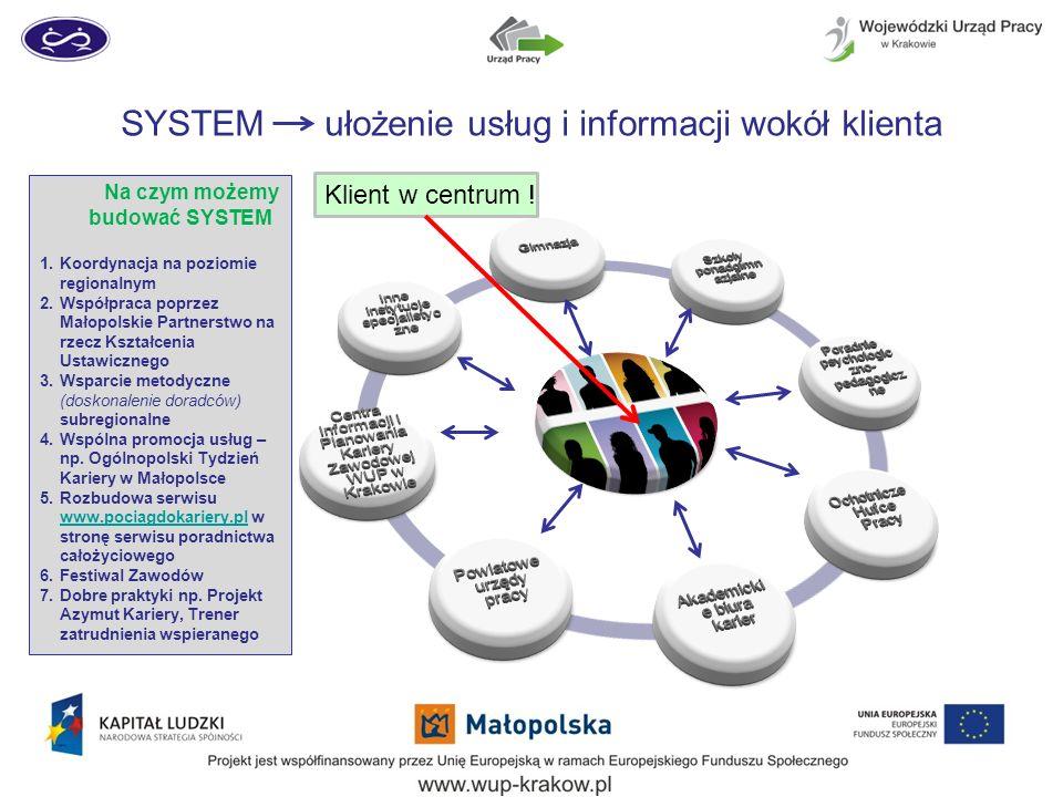 SYSTEM ułożenie usług i informacji wokół klienta Na czym możemy budować SYSTEM 1.Koordynacja na poziomie regionalnym 2.Współpraca poprzez Małopolskie
