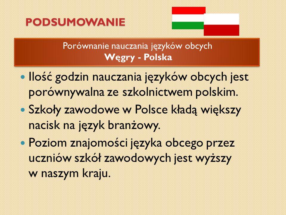 PODSUMOWANIE Porównanie nauczania języków obcych Węgry - Polska Porównanie nauczania języków obcych Węgry - Polska Ilość godzin nauczania języków obcy