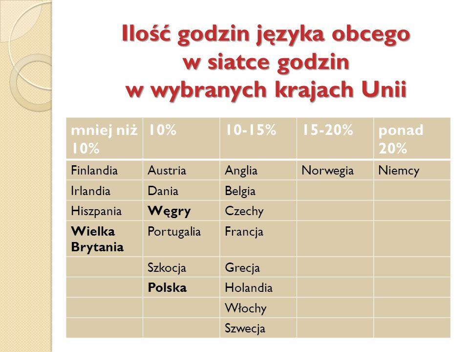 Ilość godzin języka obcego w siatce godzin w wybranych krajach Unii mniej niż 10% 10%10-15%15-20%ponad 20% FinlandiaAustriaAngliaNorwegiaNiemcy Irland