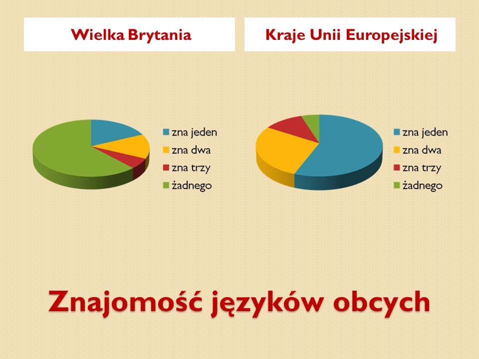 Znajomość języków obcych Wielka BrytaniaKraje Unii Europejskiej
