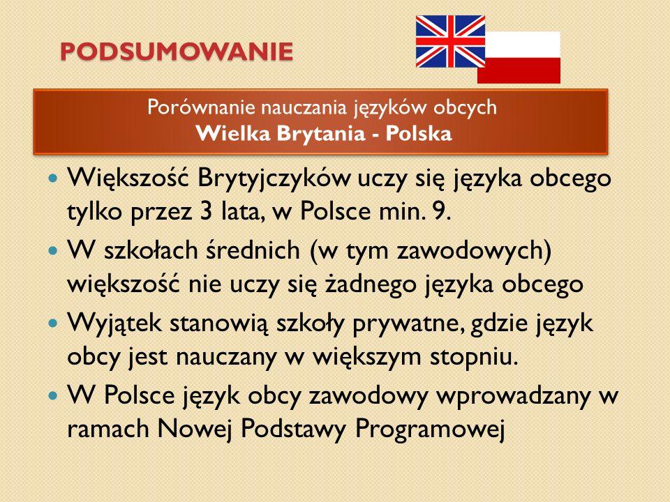 PODSUMOWANIE Porównanie nauczania języków obcych Wielka Brytania - Polska Porównanie nauczania języków obcych Wielka Brytania - Polska Większość Bryty