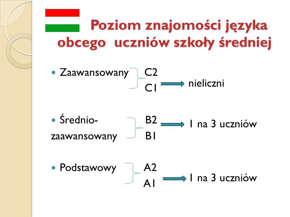 Poziom znajomości języka obcego uczniów szkoły średniej Zaawansowany C2 C1 Średnio- B2 zaawansowany B1 Podstawowy A2 A1 nieliczni 1 na 3 uczniów
