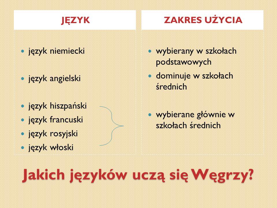 Jakich języków uczą się Węgrzy? JĘZYKZAKRES UŻYCIA język niemiecki język angielski język hiszpański język francuski język rosyjski język włoski wybier