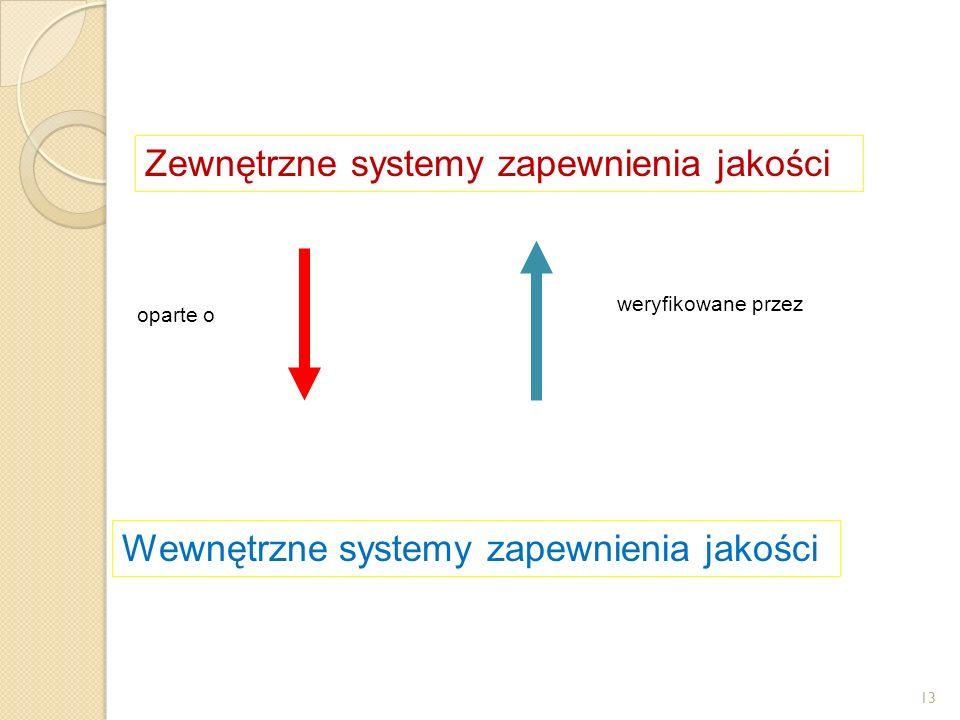 Zewnętrzne systemy zapewnienia jakości oparte o weryfikowane przez Wewnętrzne systemy zapewnienia jakości 13