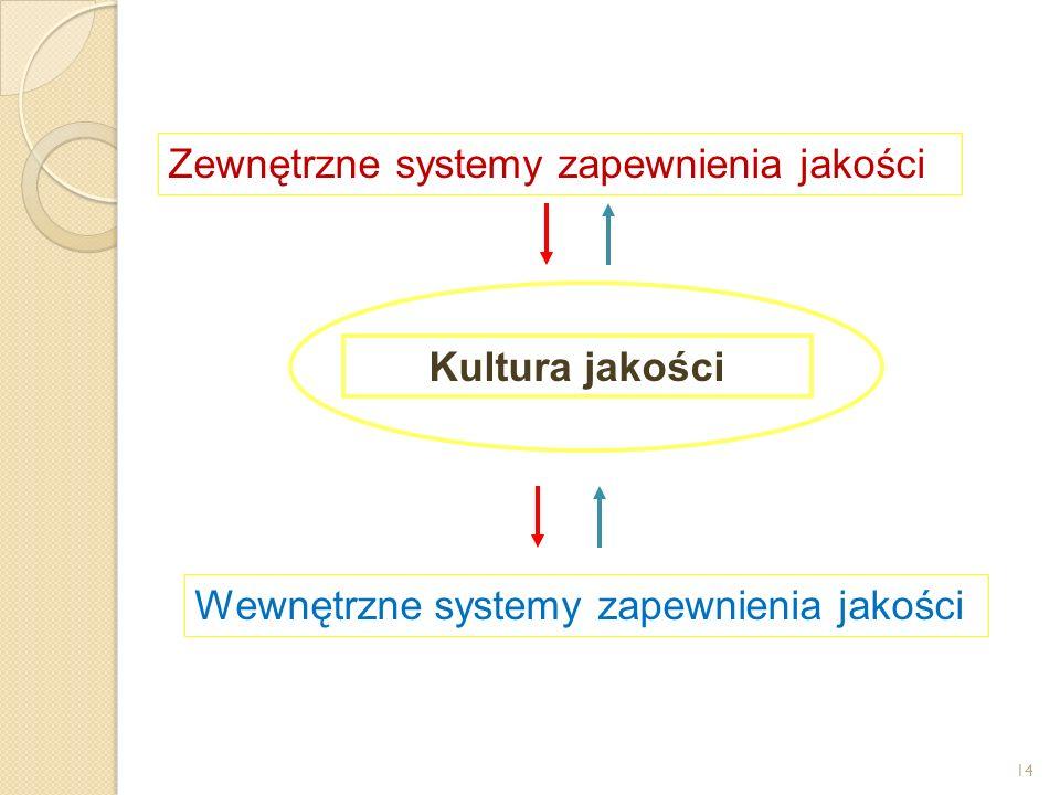 Zewnętrzne systemy zapewnienia jakości Wewnętrzne systemy zapewnienia jakości Kultura jakości 14
