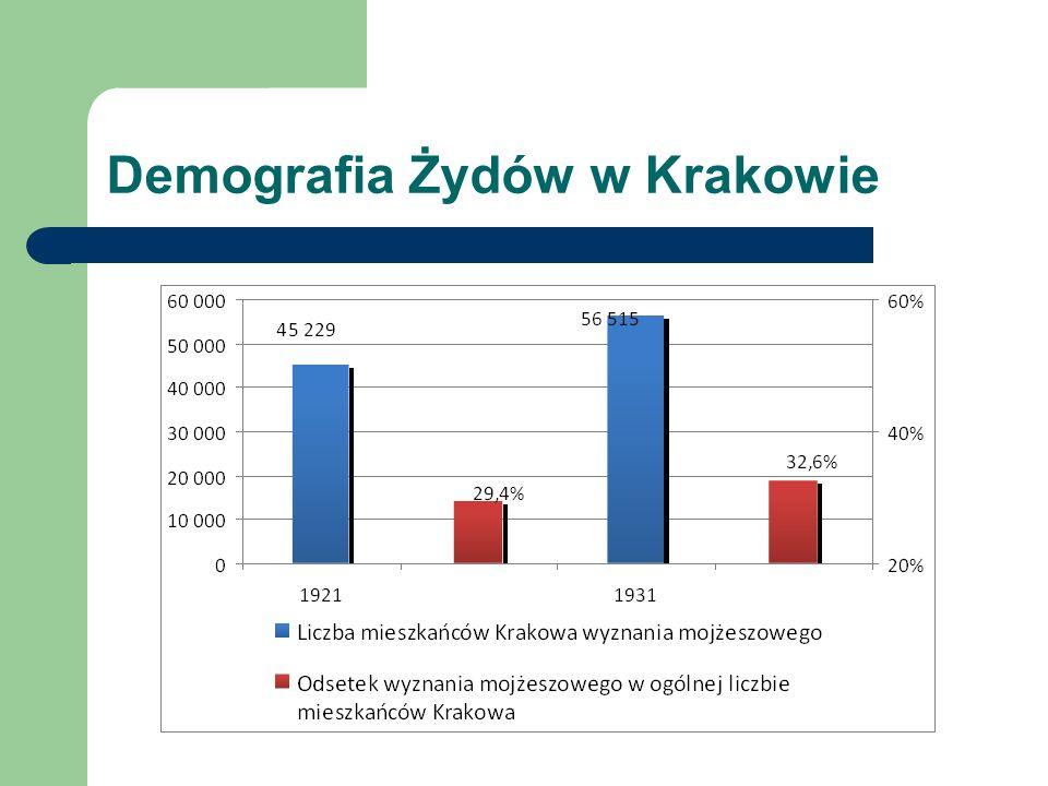Demografia Żydów w Krakowie