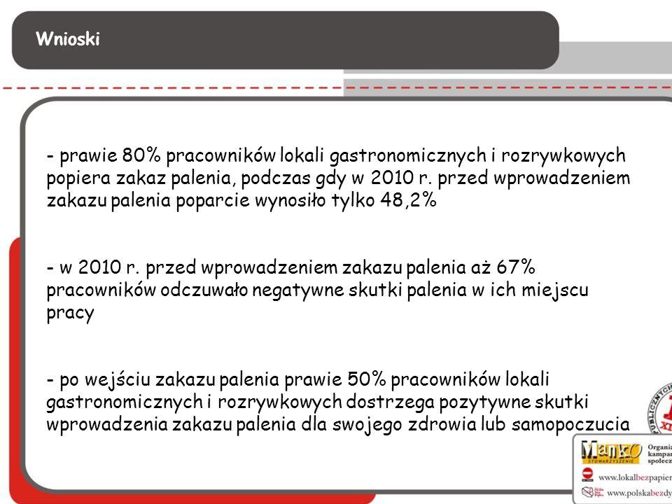 Wnioski - prawie 80% pracowników lokali gastronomicznych i rozrywkowych popiera zakaz palenia, podczas gdy w 2010 r. przed wprowadzeniem zakazu paleni