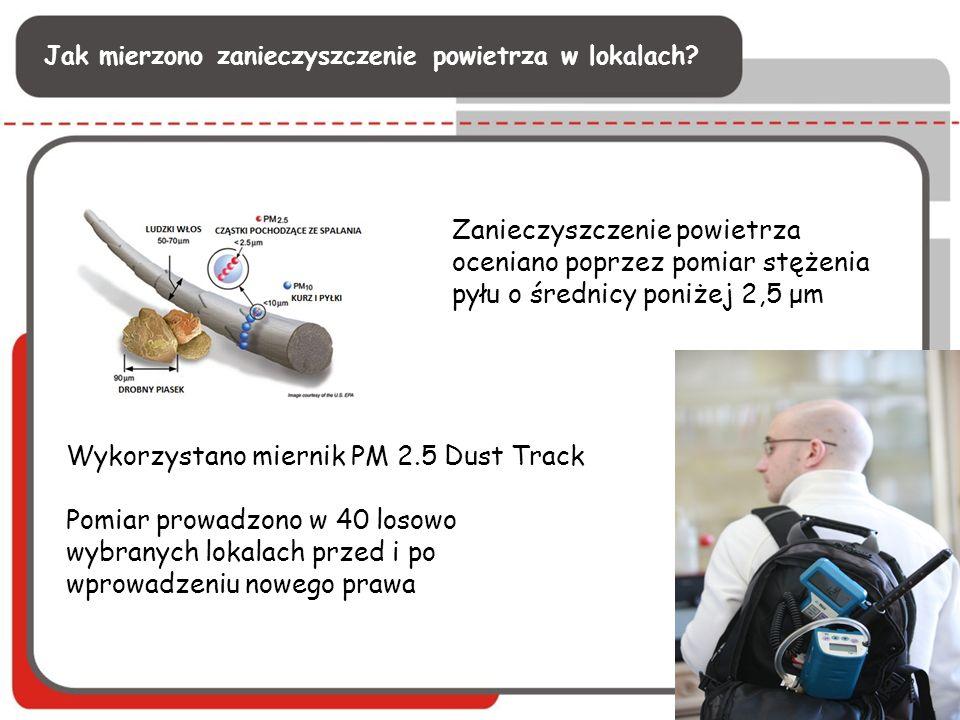 Zanieczyszczenie powietrza oceniano poprzez pomiar stężenia pyłu o średnicy poniżej 2,5 μm Wykorzystano miernik PM 2.5 Dust Track Pomiar prowadzono w