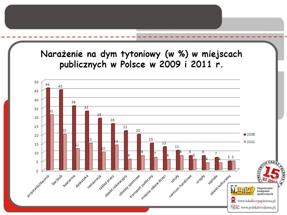 Narażenie na dym tytoniowy (w %) w miejscach publicznych w Polsce w 2009 i 2011 r.