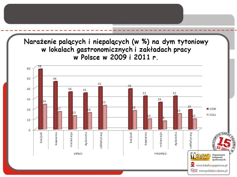 Narażenie palących i niepalących (w %) na dym tytoniowy w lokalach gastronomicznych i zakładach pracy w Polsce w 2009 i 2011 r.