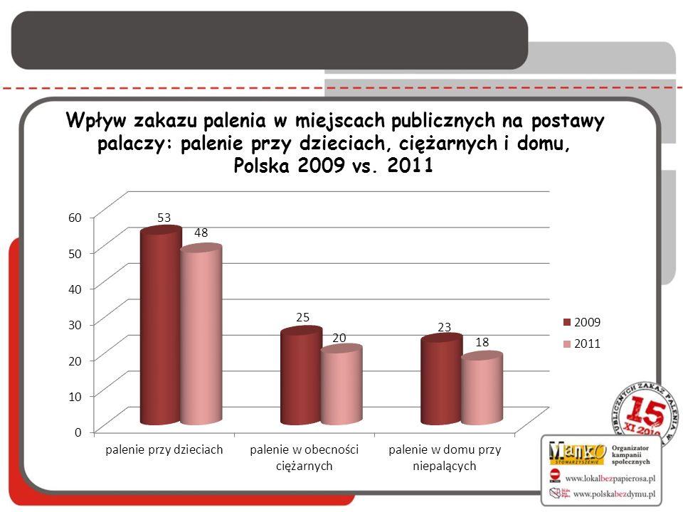 Wpływ zakazu palenia w miejscach publicznych na postawy palaczy: palenie przy dzieciach, ciężarnych i domu, Polska 2009 vs. 2011