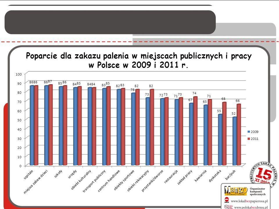 Poparcie dla zakazu palenia w miejscach publicznych i pracy w Polsce w 2009 i 2011 r.