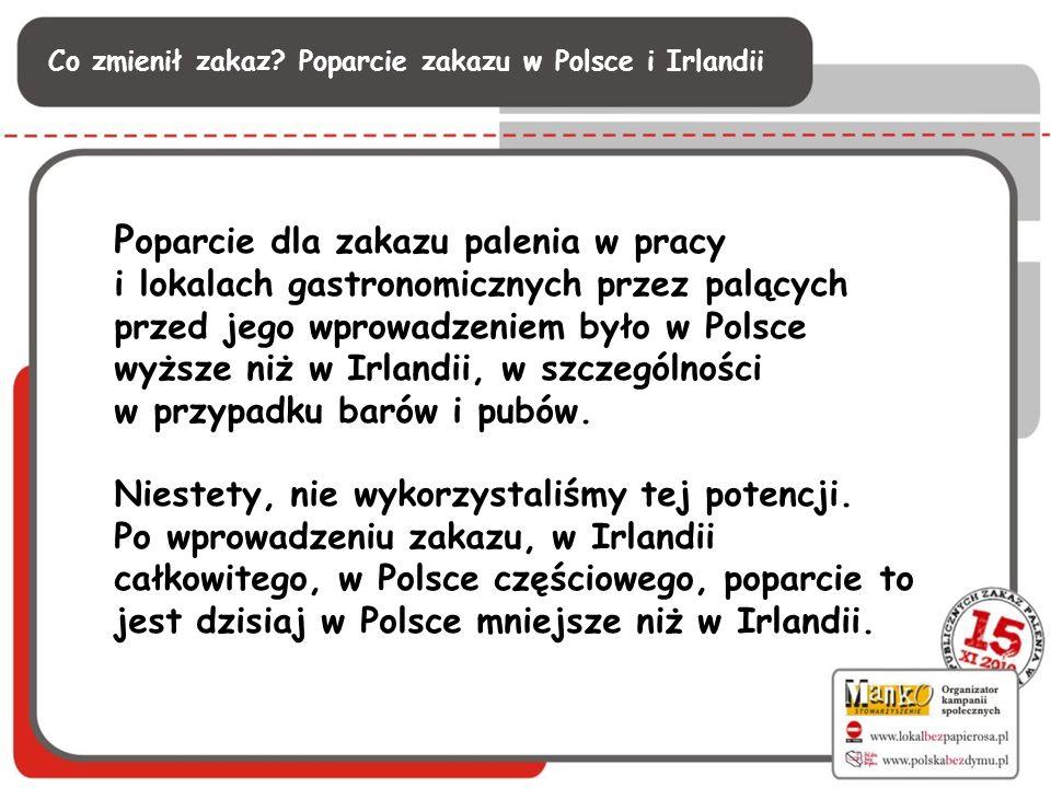 Co zmienił zakaz? Poparcie zakazu w Polsce i Irlandii P oparcie dla zakazu palenia w pracy i lokalach gastronomicznych przez palących przed jego wprow