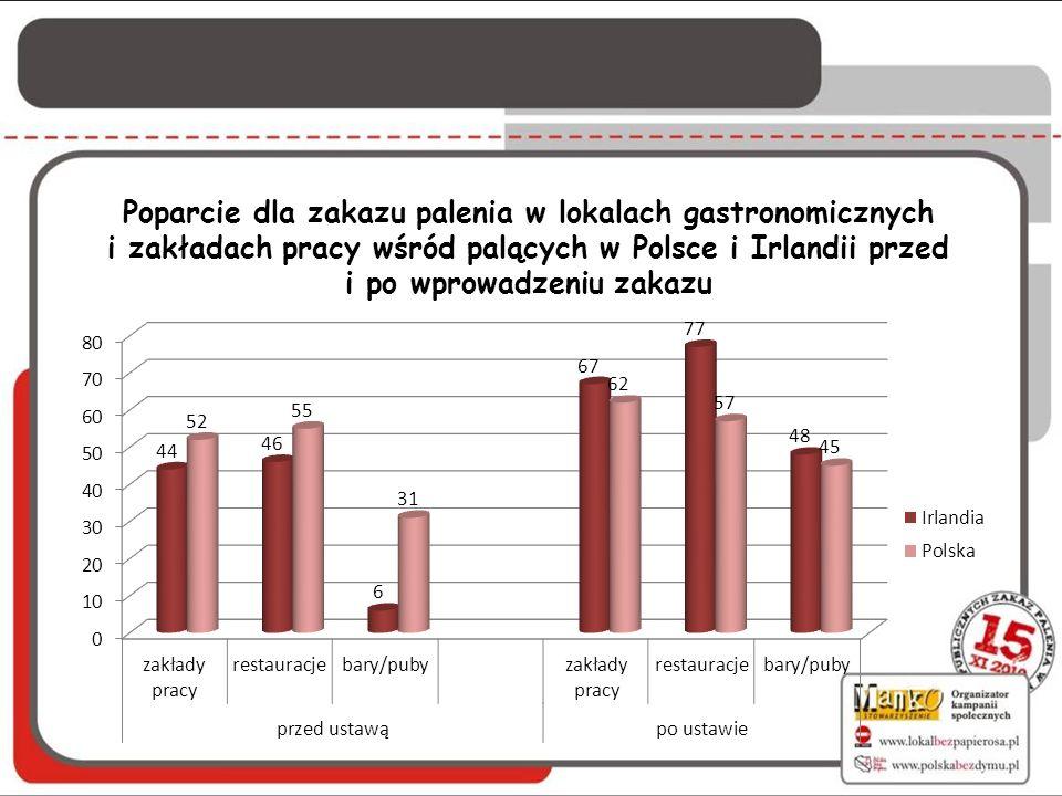 Poparcie dla zakazu palenia w lokalach gastronomicznych i zakładach pracy wśród palących w Polsce i Irlandii przed i po wprowadzeniu zakazu