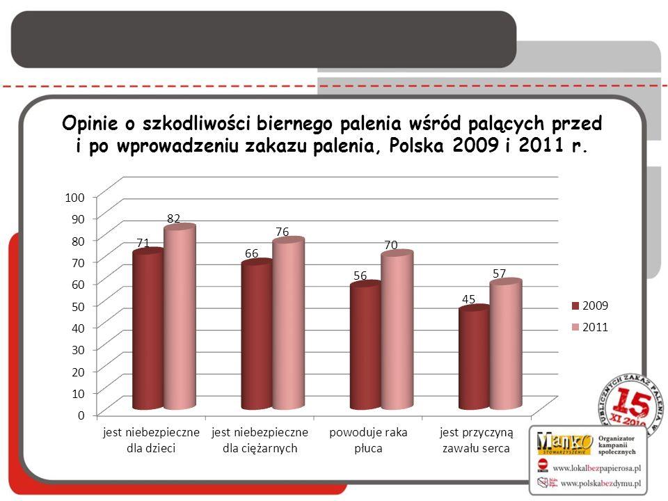 Opinie o szkodliwości biernego palenia wśród palących przed i po wprowadzeniu zakazu palenia, Polska 2009 i 2011 r.