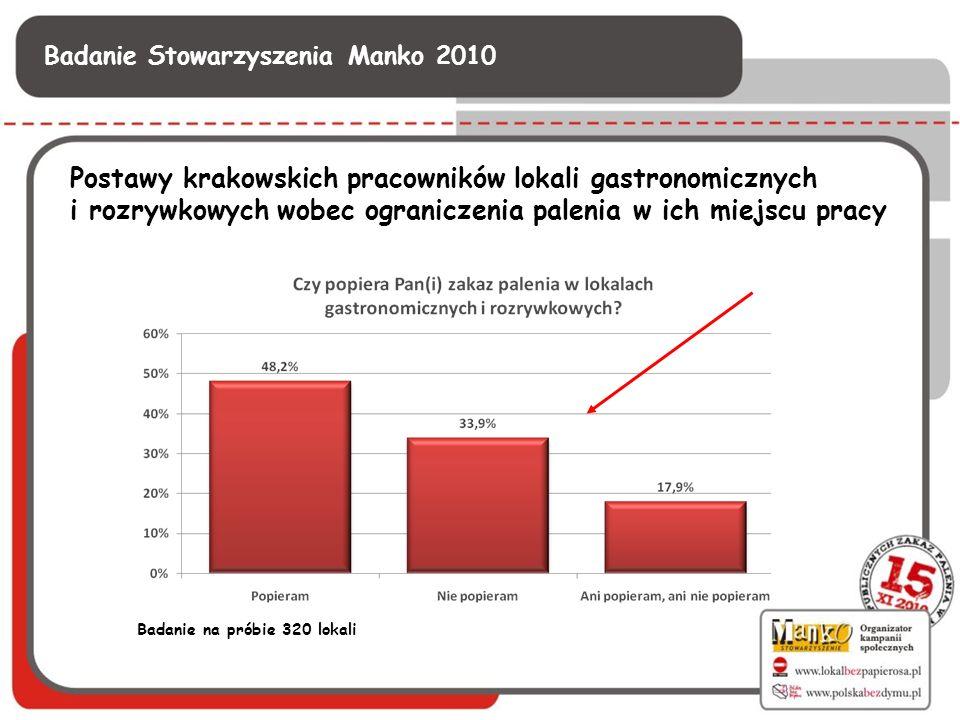 Postawy krakowskich pracowników lokali gastronomicznych i rozrywkowych wobec ograniczenia palenia w ich miejscu pracy Badanie na próbie 320 lokali Bad