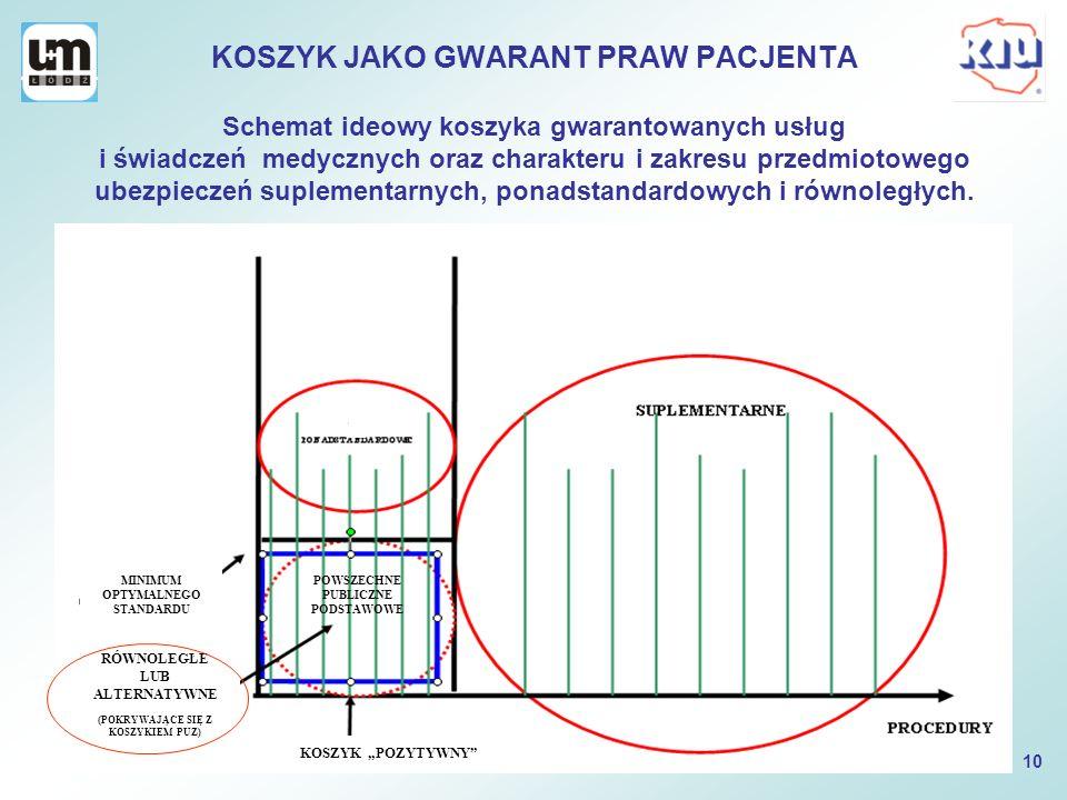KOSZYK JAKO GWARANT PRAW PACJENTA Schemat ideowy koszyka gwarantowanych usług i świadczeń medycznych oraz charakteru i zakresu przedmiotowego ubezpiec