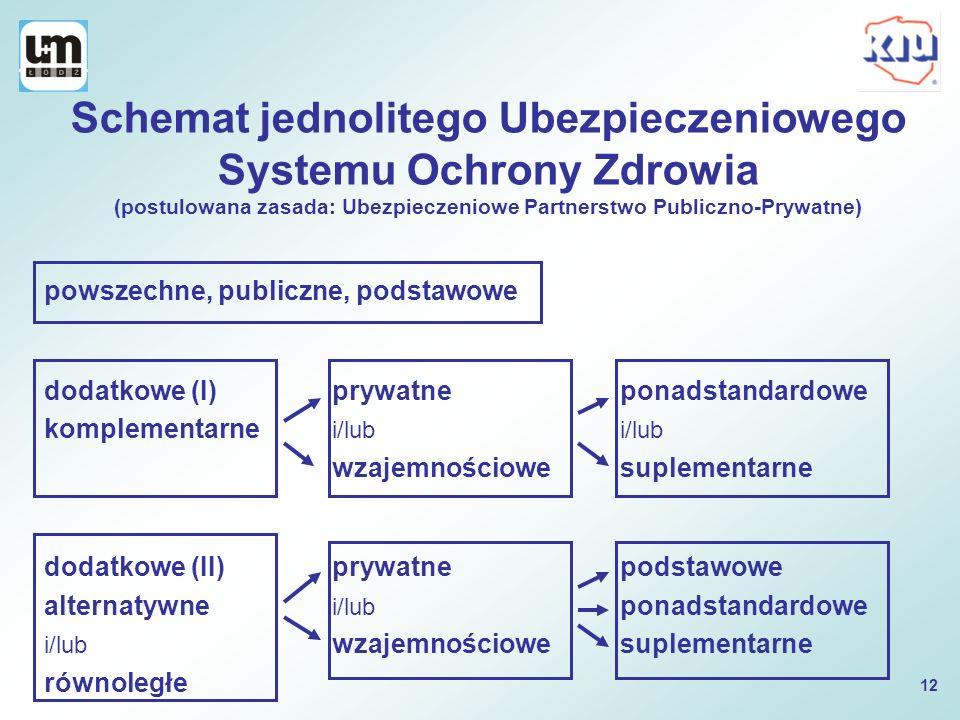 Schemat jednolitego Ubezpieczeniowego Systemu Ochrony Zdrowia (postulowana zasada: Ubezpieczeniowe Partnerstwo Publiczno-Prywatne) powszechne, publicz