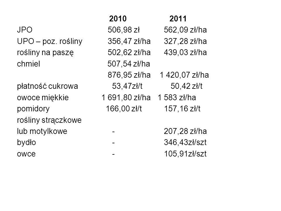 2010 2011 JPO 506,98 zł 562,09 zł/ha UPO – poz. rośliny 356,47 zł/ha 327,28 zł/ha rośliny na paszę 502,62 zł/ha 439,03 zł/ha chmiel 507,54 zł/ha 876,9
