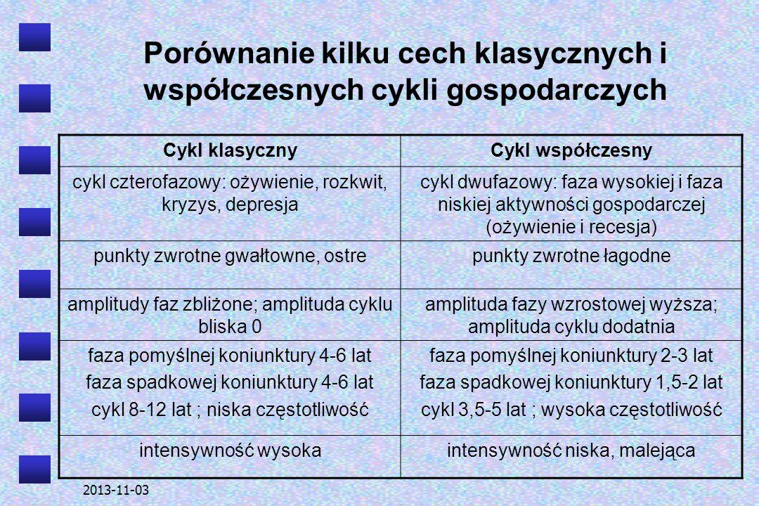 2013-11-03 Porównanie kilku cech klasycznych i współczesnych cykli gospodarczych Cykl klasycznyCykl współczesny cykl czterofazowy: ożywienie, rozkwit,