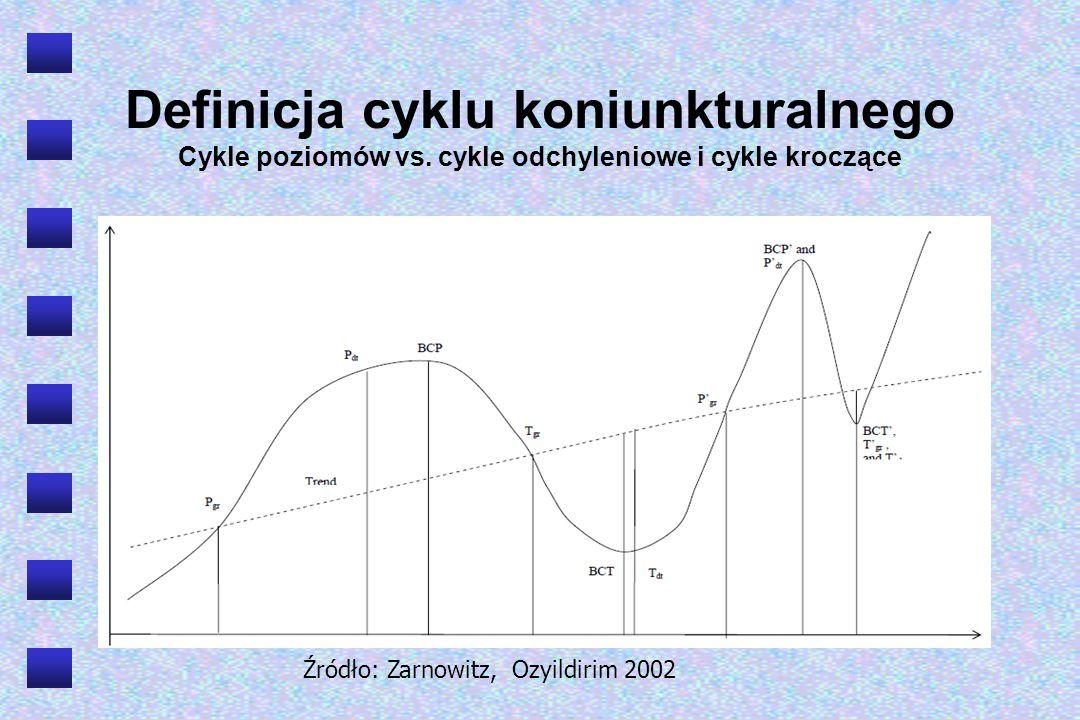 Klasyfikacja wahań gospodarczych R = T + S + C + P R – wahania realnych wielkości makroekonomicznych T – trend S – wahania sezonowe C – wahania koniunkturalne P – wahania przypadkowe Przyjmując założenie, że wahania przypadkowe nie występują, mamy: R = T + S + C C = R – (T + S) C = (R – S) – T Aby otrzymać czysty ruch cykliczny należy w wahaniach realnych zlikwidować skutki wahań sezonowych, a następnie wyeliminować wpływ trendu.