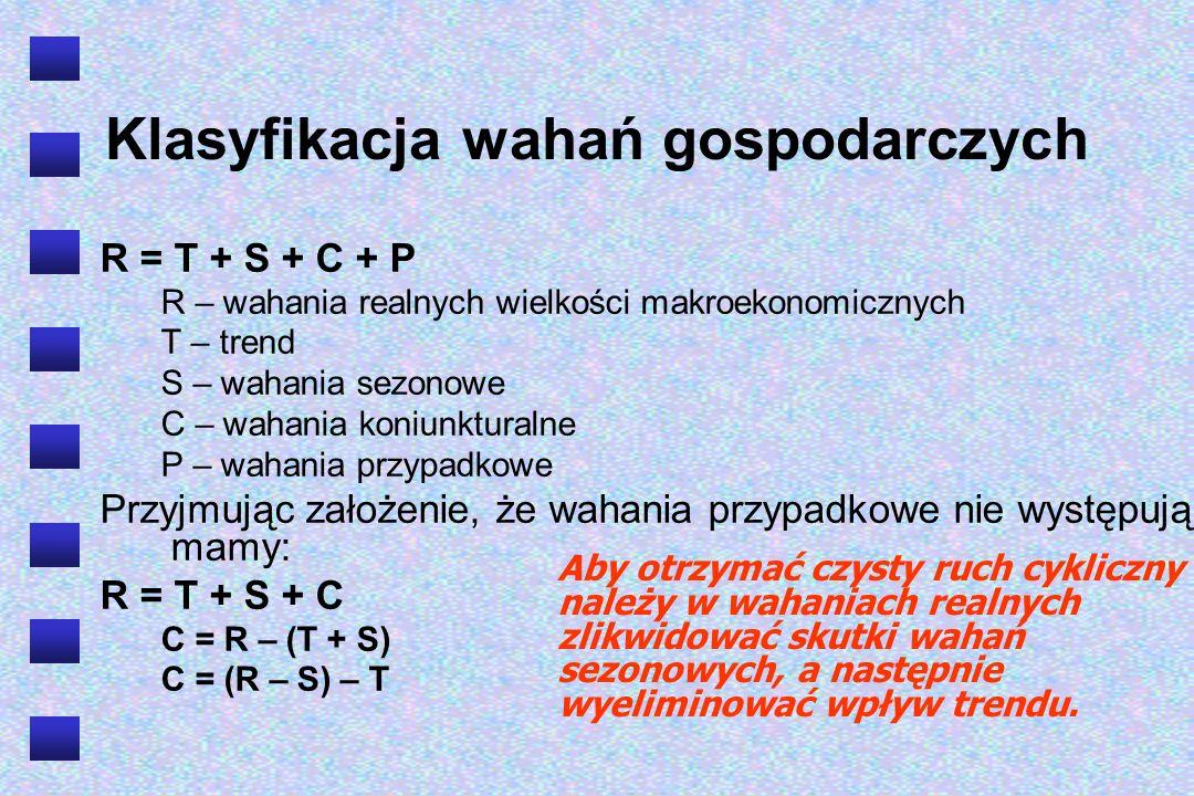 2013-11-03 Rodzaje cykli koniunkturalnych Kryterium długości cyklu (Schumpeter, 1939) Krótkie (cykle Kitchina) 40 -miesięczne 3,5-letnie Średnie Cykle Juglara 6-11 -letnie Cykle Kuznetsa 18-20 -letnie Długie (cykle Kondratiewa) 45-60 - letnie Super długie 150-160 –letnie Mitchell i Burns (1946): Cykle koniunkturalne mają zmienną długość – od powyżej 1 roku do 10-12 lat.