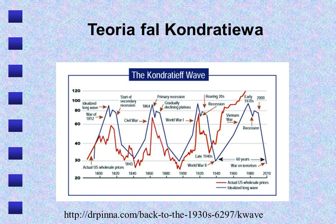 Teoria fal Kondratiewa http://drpinna.com/back-to-the-1930s-6297/kwave