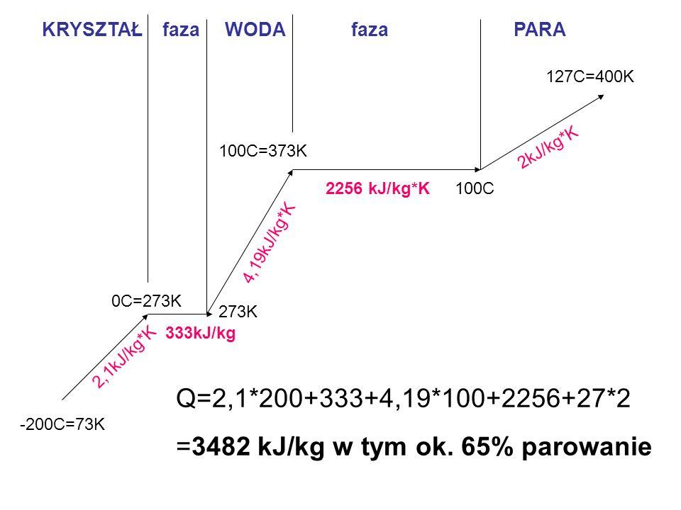 -200C=73K 2,1kJ/kg*K 0C=273K 100C=373K 4,19kJ/kg*K 100C 333kJ/kg 273K 127C=400K 2kJ/kg*K 2256 kJ/kg*K KRYSZTAŁ faza WODA faza PARA Q=2,1*200+333+4,19*