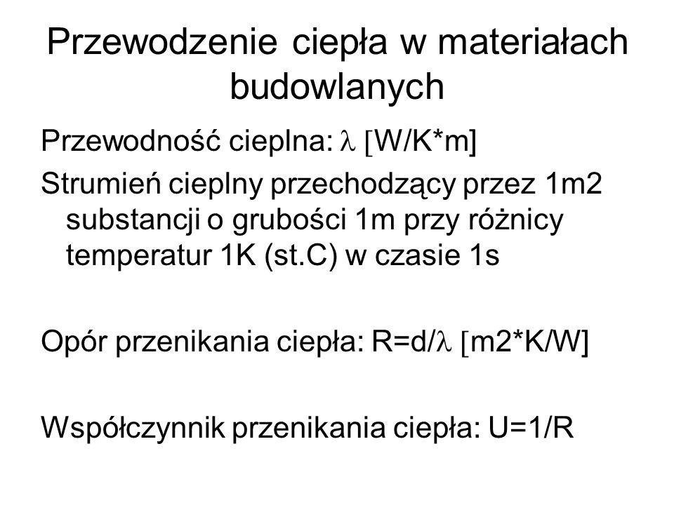 Przewodzenie ciepła w materiałach budowlanych Przewodność cieplna: W/K*m] Strumień cieplny przechodzący przez 1m2 substancji o grubości 1m przy różnic