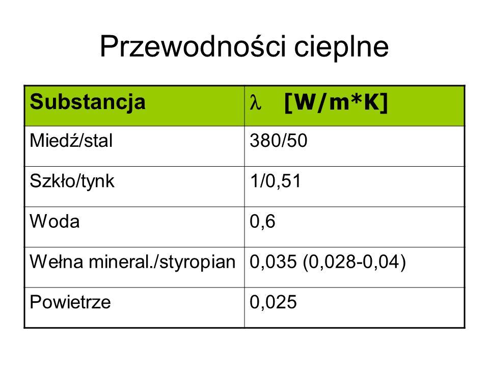 Przewodności cieplne Substancja [W/m*K] Miedź/stal380/50 Szkło/tynk1/0,51 Woda0,6 Wełna mineral./styropian0,035 (0,028-0,04) Powietrze0,025