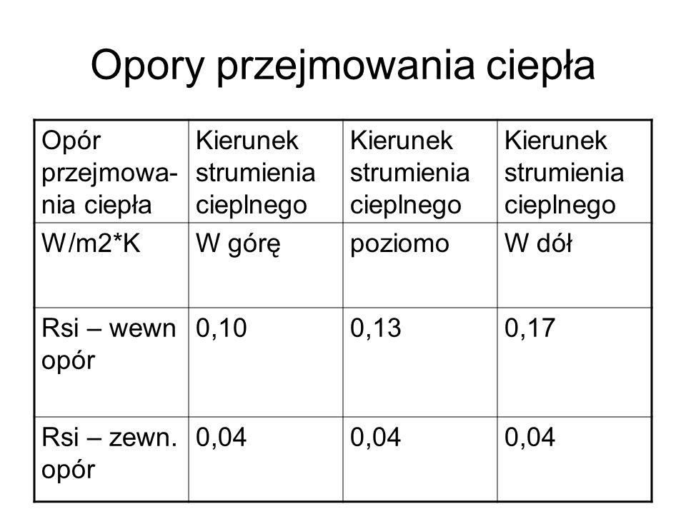 Opory przejmowania ciepła Opór przejmowa- nia ciepła Kierunek strumienia cieplnego W/m2*KW górępoziomoW dół Rsi – wewn opór 0,100,130,17 Rsi – zewn. o