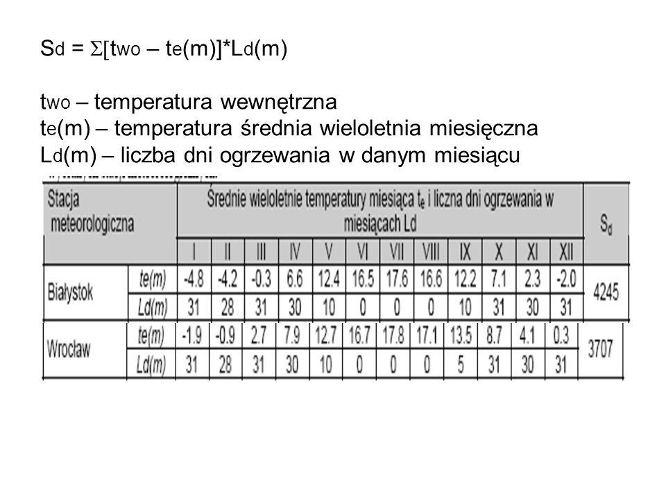 S d = t wo – t e (m)]*L d (m) t wo – temperatura wewnętrzna t e (m) – temperatura średnia wieloletnia miesięczna L d (m) – liczba dni ogrzewania w dan
