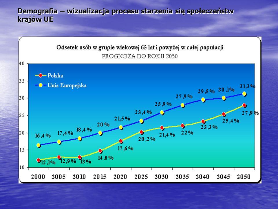 Demografia – wizualizacja procesu starzenia się społeczeństw krajów UE
