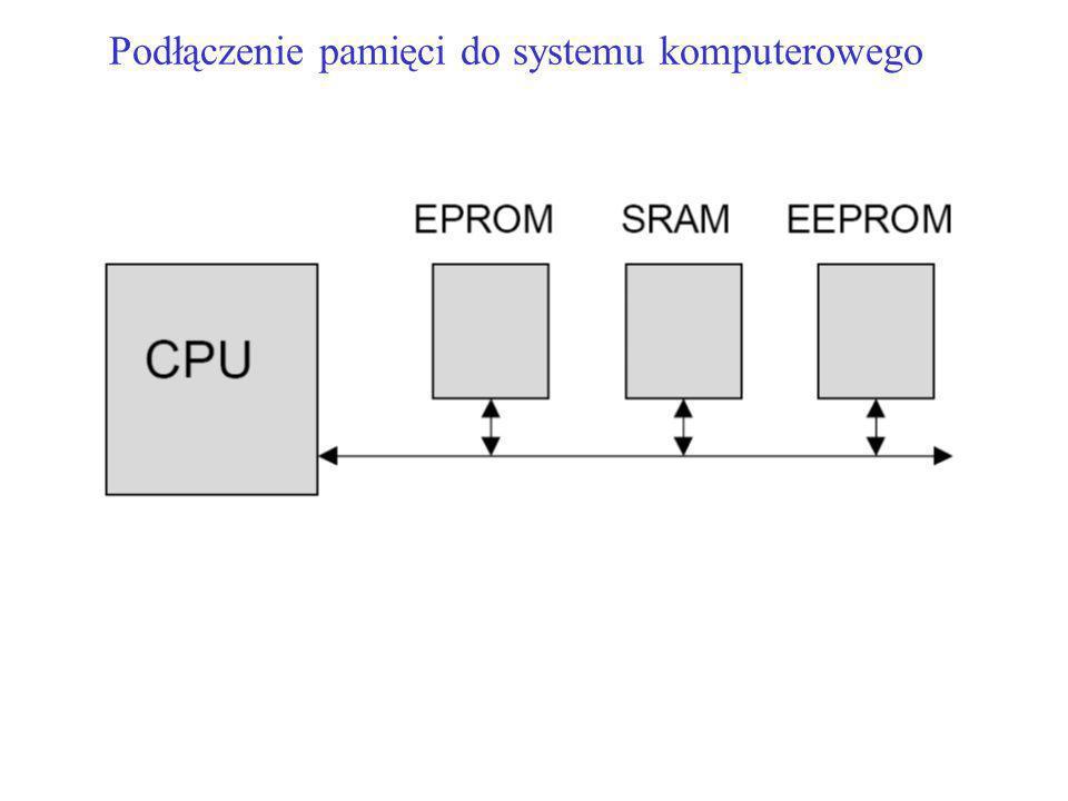 Podłączenie pamięci do systemu komputerowego