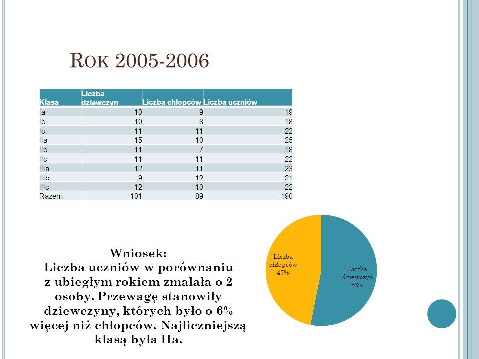 R OK 2005-2006 Klasa Liczba dziewczynLiczba chłopcówLiczba uczniów Ia10919 Ib10818 Ic11 22 IIa151025 IIb11718 IIc11 22 IIIa121123 IIIb91221 IIIc121022