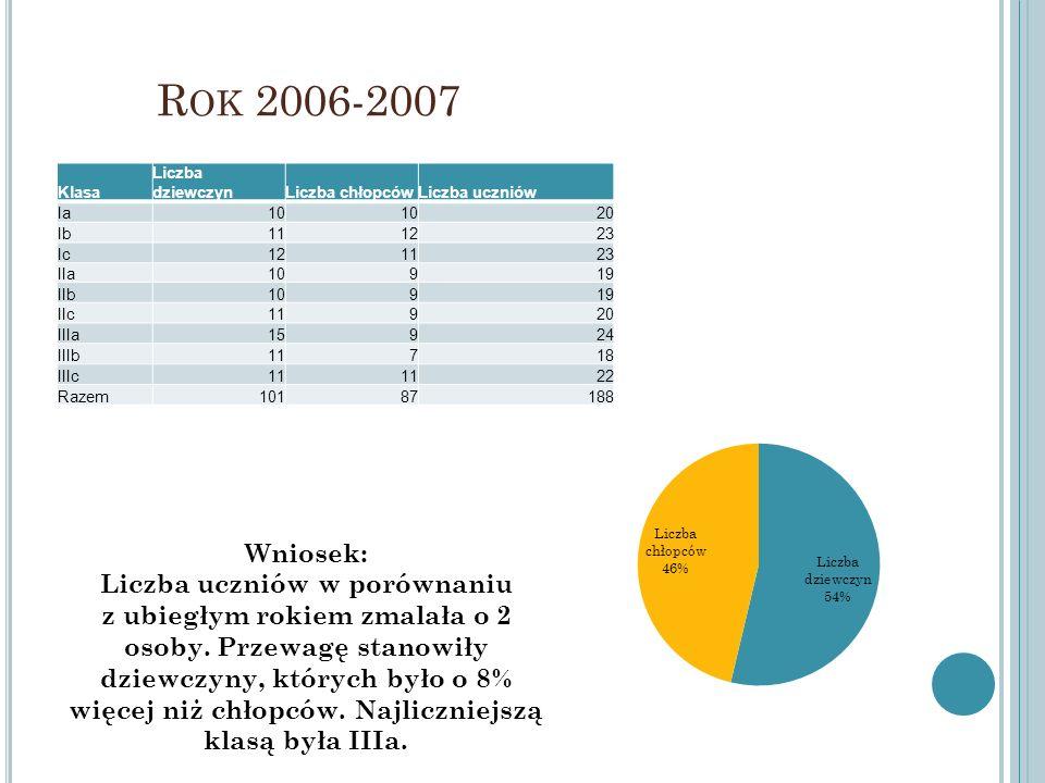 R OK 2006-2007 Klasa Liczba dziewczynLiczba chłopcówLiczba uczniów Ia10 20 Ib111223 Ic121123 IIa10919 IIb10919 IIc11920 IIIa15924 IIIb11718 IIIc11 22