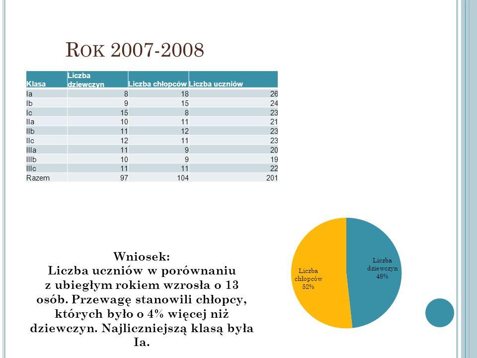R OK 2007-2008 Klasa Liczba dziewczynLiczba chłopcówLiczba uczniów Ia81826 Ib91524 Ic15823 IIa101121 IIb111223 IIc121123 IIIa11920 IIIb10919 IIIc11 22