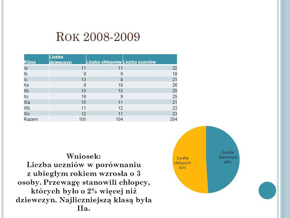 R OK 2008-2009 Klasa Liczba dziewczynLiczba chłopcówLiczba uczniów Ia11 22 Ib9918 Ic13821 IIa81826 IIb101525 IIc16925 IIIa101121 IIIb111223 IIIc121123
