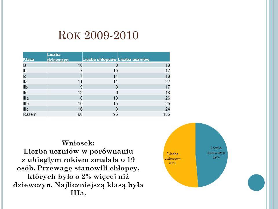 R OK 2009-2010 Klasa Liczba dziewczynLiczba chłopcówLiczba uczniów Ia10818 Ib71017 Ic71118 IIa11 22 IIb9817 IIc12618 IIIa81826 IIIb101525 IIIc16824 Ra