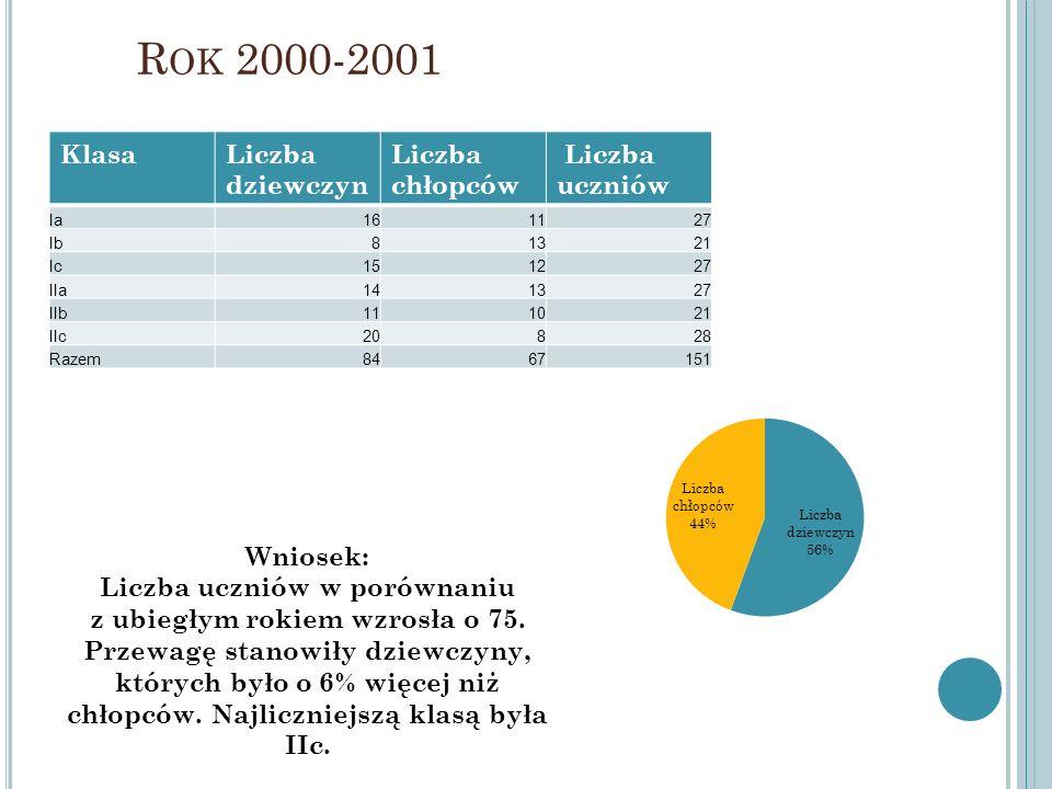R OK 2000-2001 KlasaLiczba dziewczyn Liczba chłopców Liczba uczniów Ia161127 Ib81321 Ic151227 IIa141327 IIb111021 IIc20828 Razem8467151 Wniosek: Liczb