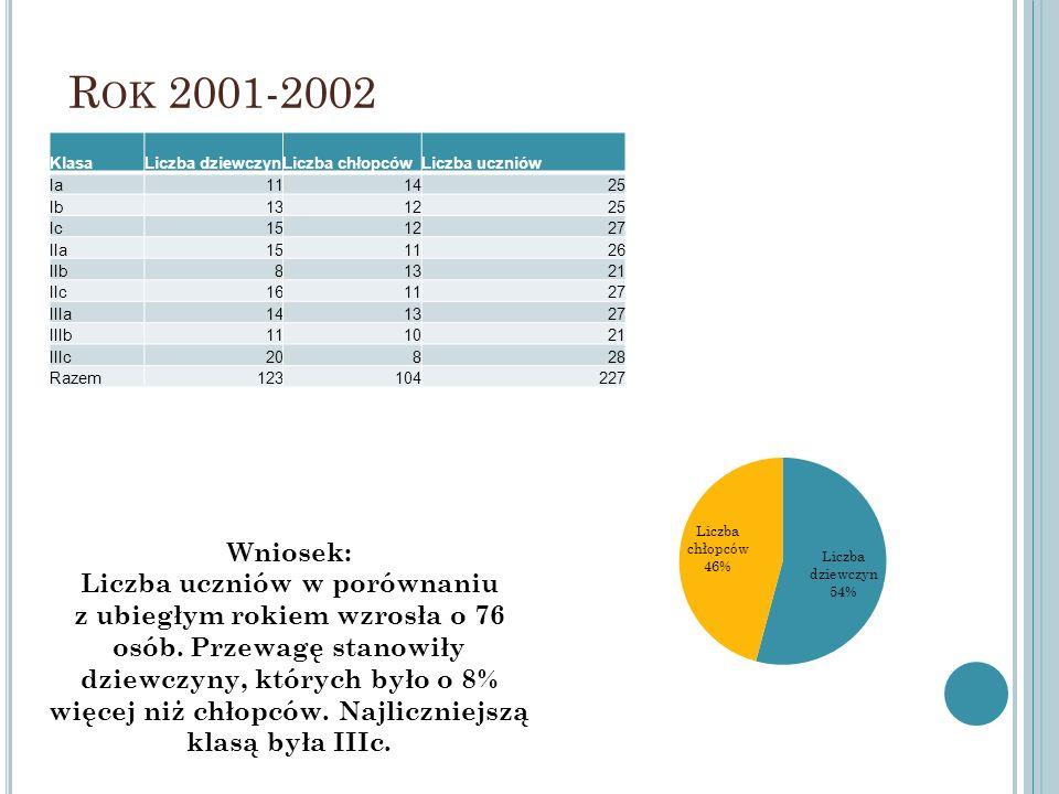 R OK 2001-2002 KlasaLiczba dziewczynLiczba chłopcówLiczba uczniów Ia111425 Ib131225 Ic151227 IIa151126 IIb81321 IIc161127 IIIa141327 IIIb111021 IIIc20