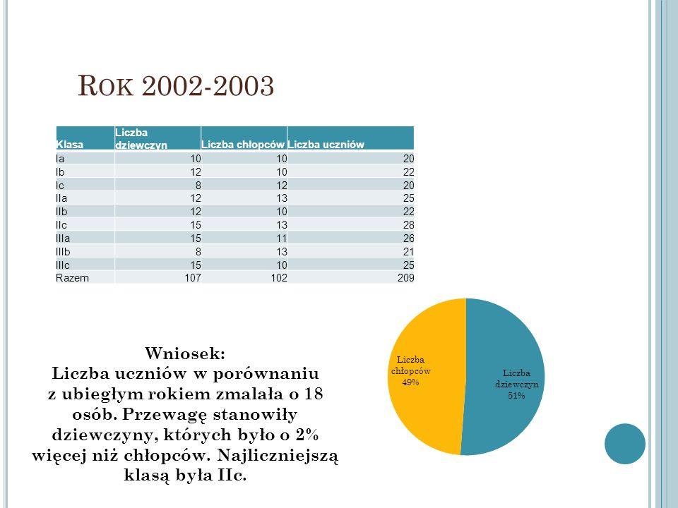 R OK 2002-2003 Klasa Liczba dziewczynLiczba chłopcówLiczba uczniów Ia10 20 Ib121022 Ic81220 IIa121325 IIb121022 IIc151328 IIIa151126 IIIb81321 IIIc151