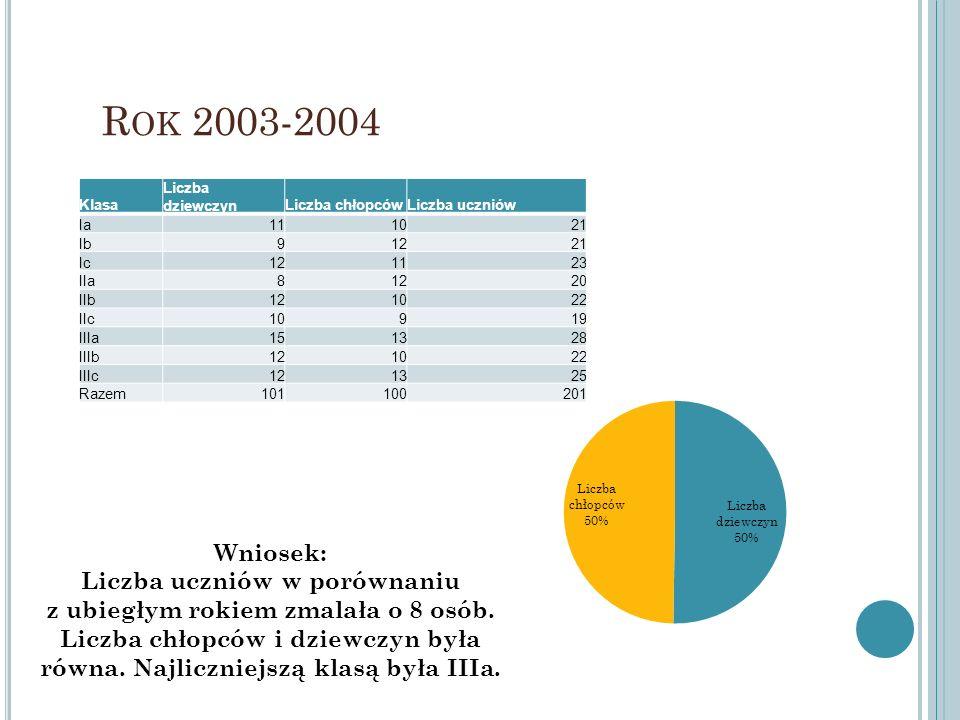 R OK 2003-2004 Klasa Liczba dziewczynLiczba chłopcówLiczba uczniów Ia111021 Ib91221 Ic121123 IIa81220 IIb121022 IIc10919 IIIa151328 IIIb121022 IIIc121