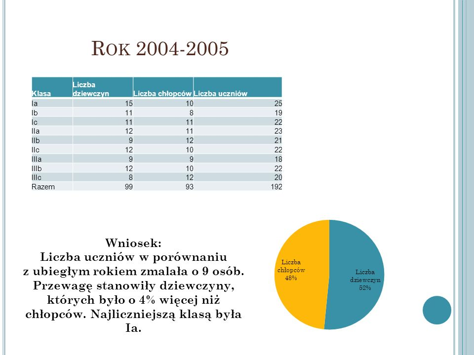 R OK 2004-2005 Klasa Liczba dziewczynLiczba chłopcówLiczba uczniów Ia151025 Ib11819 Ic11 22 IIa121123 IIb91221 IIc121022 IIIa9918 IIIb121022 IIIc81220