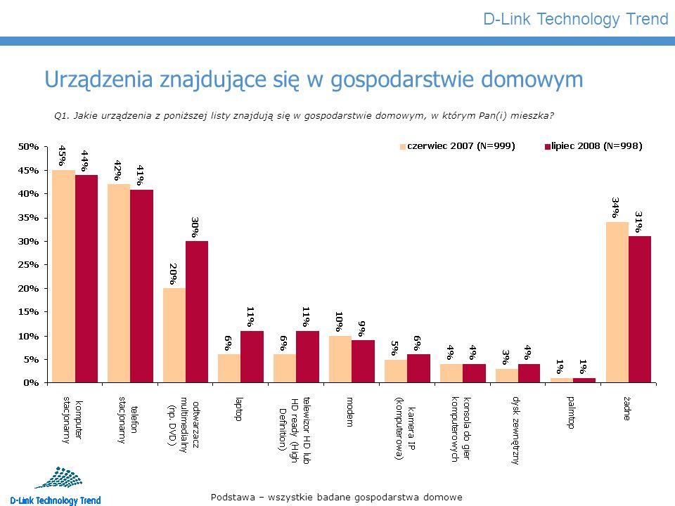 D-Link Technology Trend Rozrywka elektroniczna Q1a.